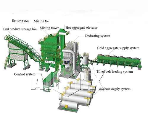 Hot Mix Asphalt Plant for Sale in Sri Lanka