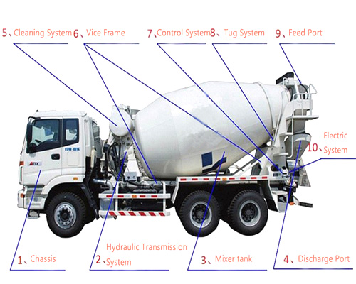 concrete transport mixer truck
